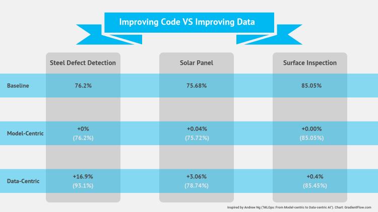 Figure 2: Data quality comparison: improving code vs improving data.
