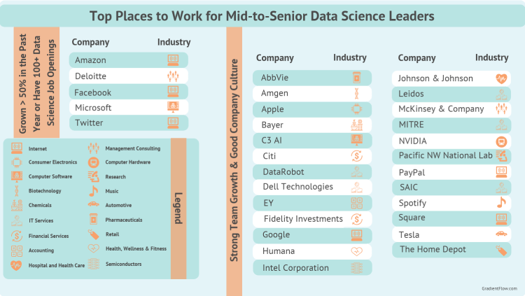 top companies for data science leaders