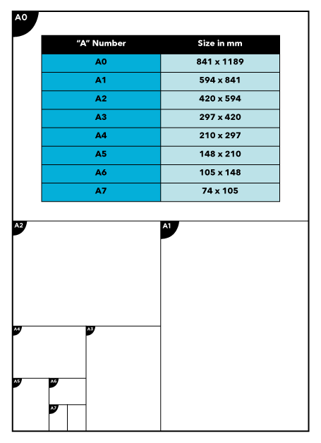 An illustration of the A series of paper sizes