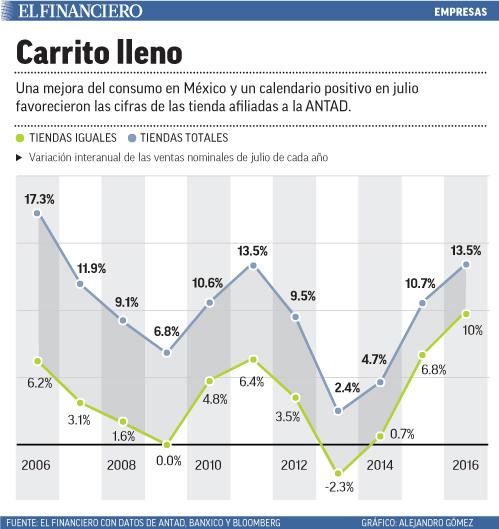 Tanto la Bolsa Mexicana de Valores como el peso ligaron cinco días con ganancias