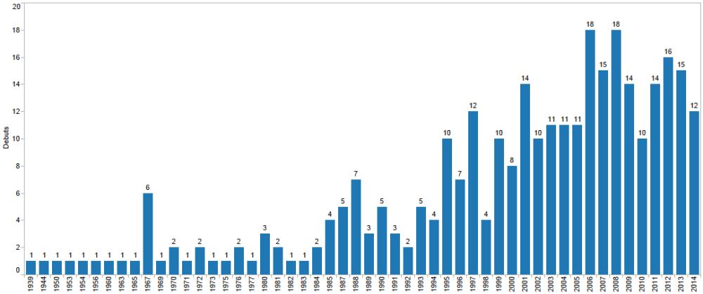 Un análisis a los debuts de los Venezolanos en las Grandes Ligas (5/6)