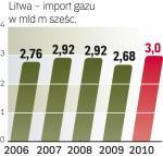 Litwa zależna od Rosji