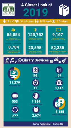 2019 Annual Report Infographic, page 1 - circulation, visitors, services