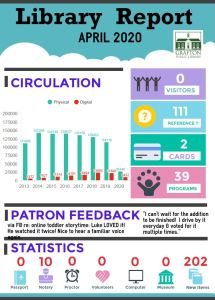 infographic of April 2020 Library Stats