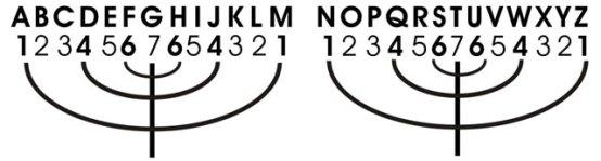 Image result for septenary gematria cipher