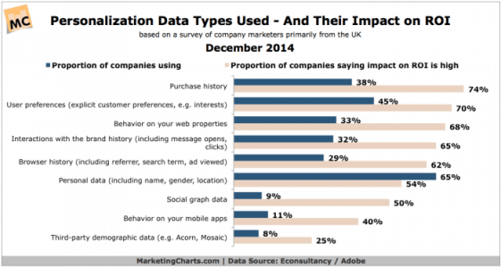 Chart showing effectiveness of different kinds of personalisation