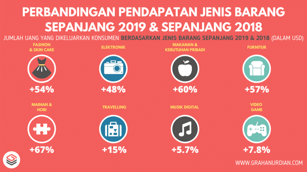 perbandingan-data-e-commerce-indonesia-sepanjang-2019-2018