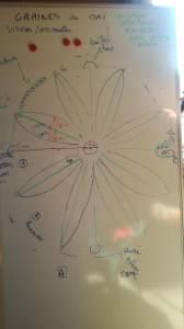 La projection sur tableau du futur mandala