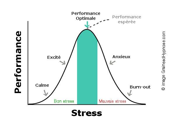 Performance stress hypnothérapeute séance hypnose paris 15