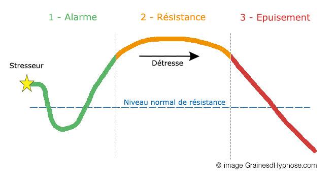 phases stress hypnothérapeute séance hypnose paris 15