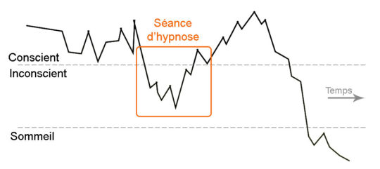 activité cerveau hypnothérapeute séance hypnose ericksonienne montpellier paris 15