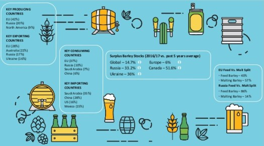 global-market-outlook-on-barley-and-malt-barley-beroe-live-4-638