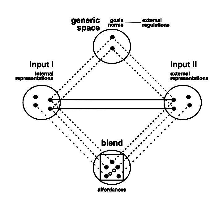 Domínios Conceptuais – Linguística Cognitiva