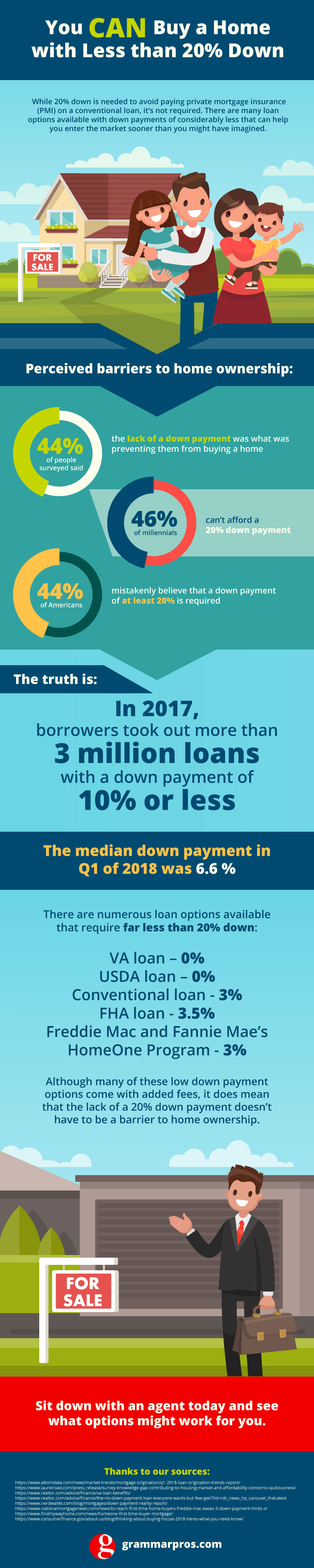 Do you need a 20% down payment? No! There are several down payment assistance programs or low down payment programs available.