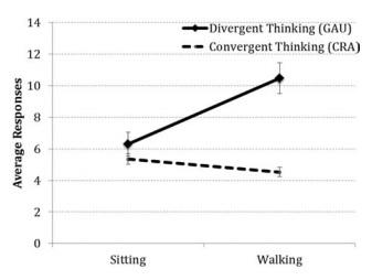 Wpływ aktywności fizycznej na mózg - Spacerowanie sprzyja kreatywności - Wyniki eksperymentu 1