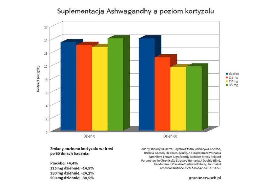 Wpływ ashwagandhy na poziom kortyzolu - Ashwagandha a stres - Ashwagandha badania na ludziach