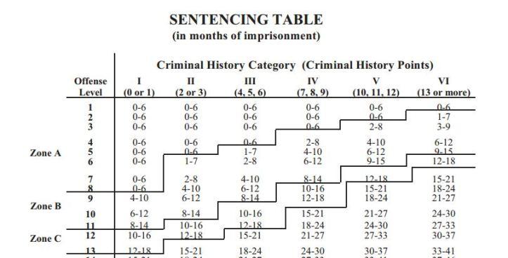 sentencing-guidelines-thumb