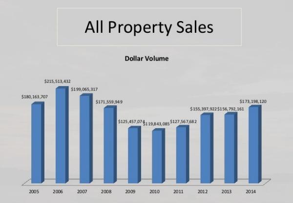 Grand Lake real estate sales