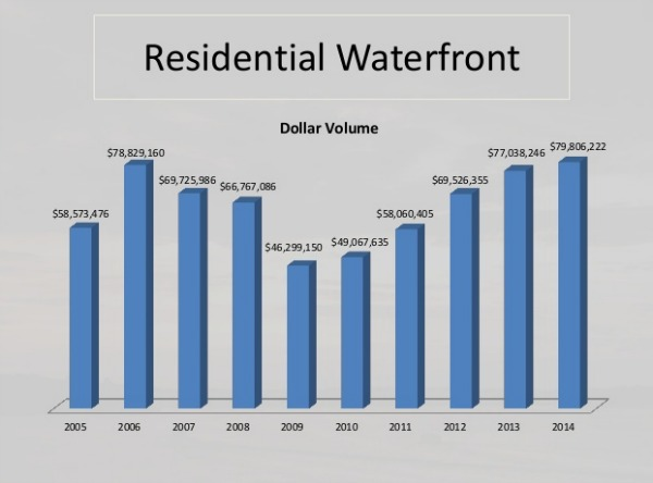 Residential waterfront sales