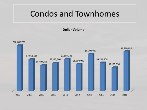 condos and townhomes