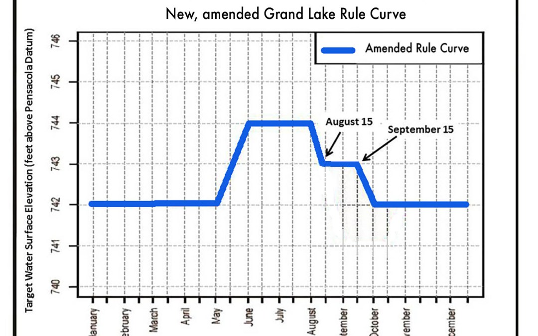 Amended GRDA Rule Curve