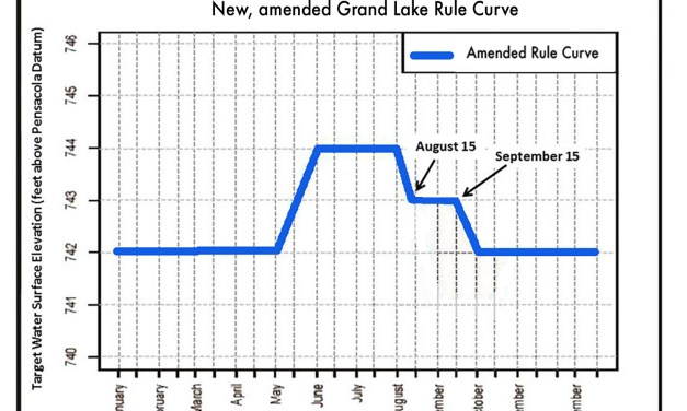 GRDA Gets License Variance For Grand Lake Elevation Through 2022