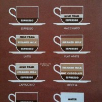 Know Your Coffee Because Your Coffee Knows You