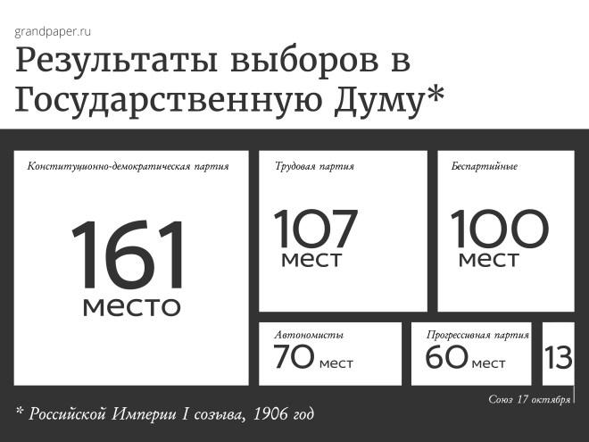 Результаты выборов в Государственную Думу Российской империи I созыва 1906 года