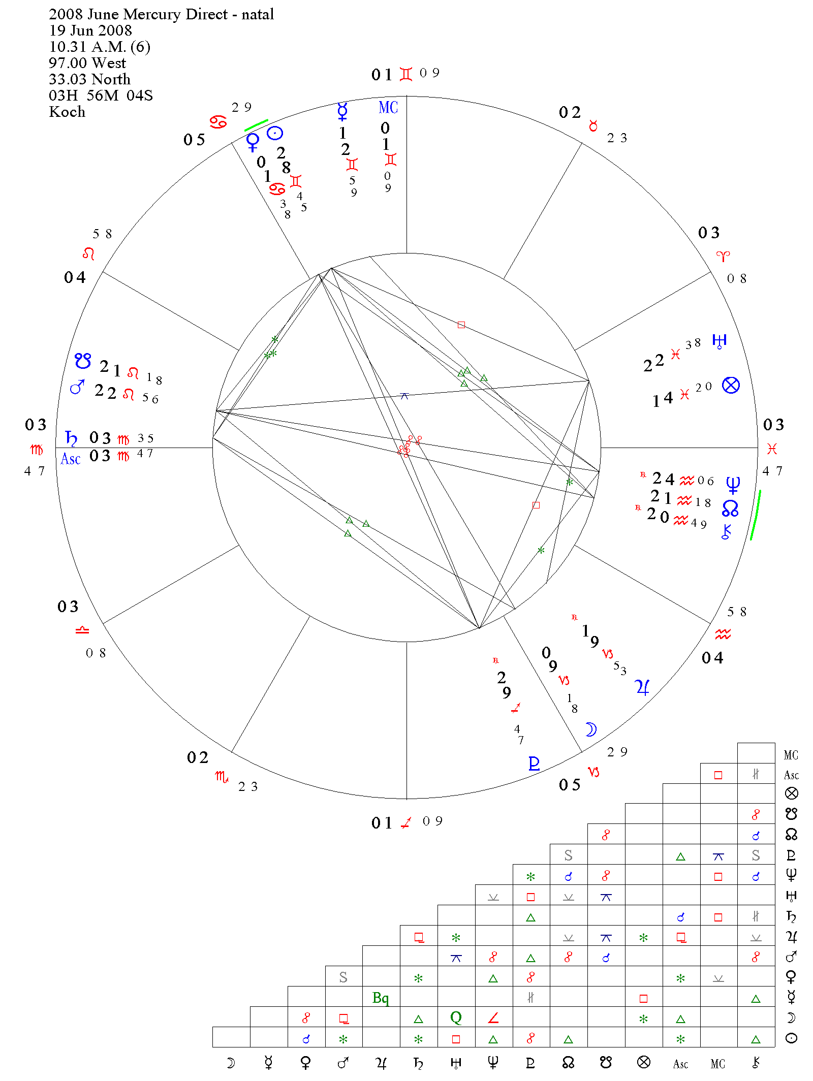 Astrological Chart of Mercury Direct Station, June 2008