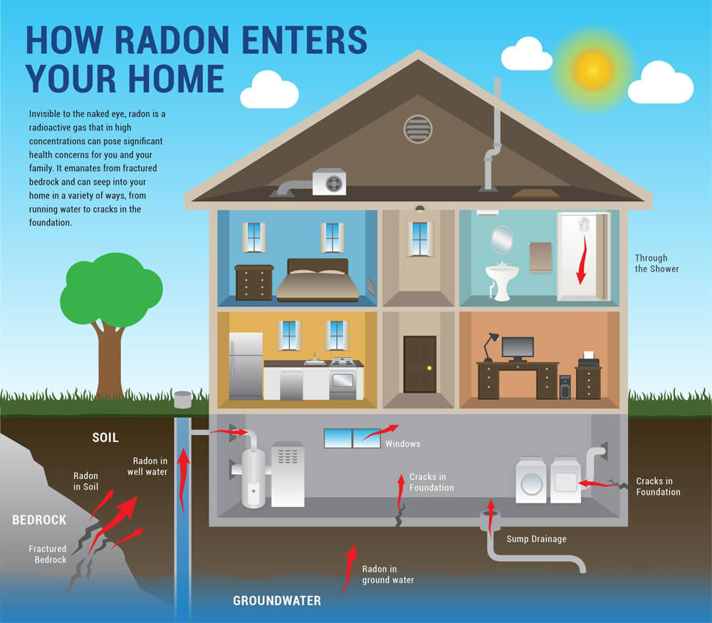 Radon - Home Inspections | Columbus Ohio Home Inspector