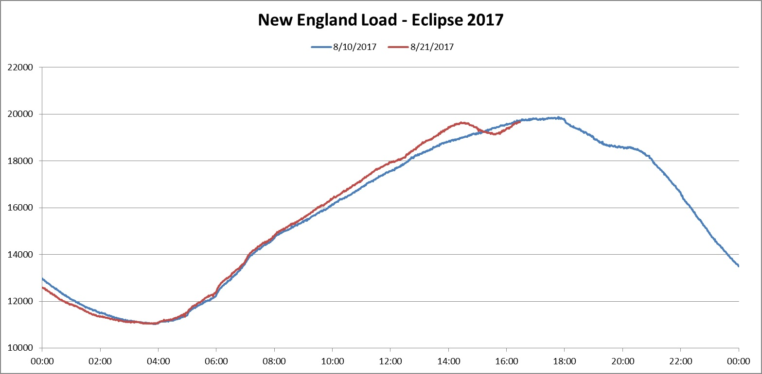 The Eclipse Was A Blip But A Noticeable One For New