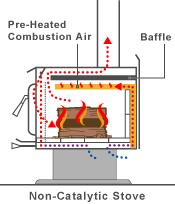 Non-catalytic-stove