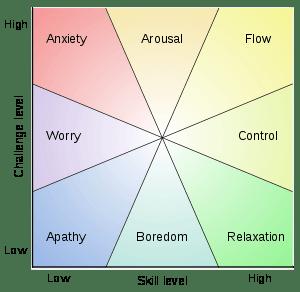 Mihaly-Csikszentmihalyi-flow-model-challenge-skill
