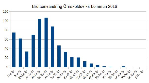 Bruttoinvandring Övik 2016