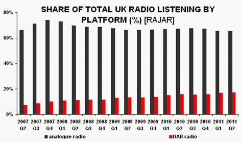 Growing DAB radio usage in the UK. Confused? You should be!