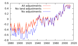 Global temperature graph with and without adjustments