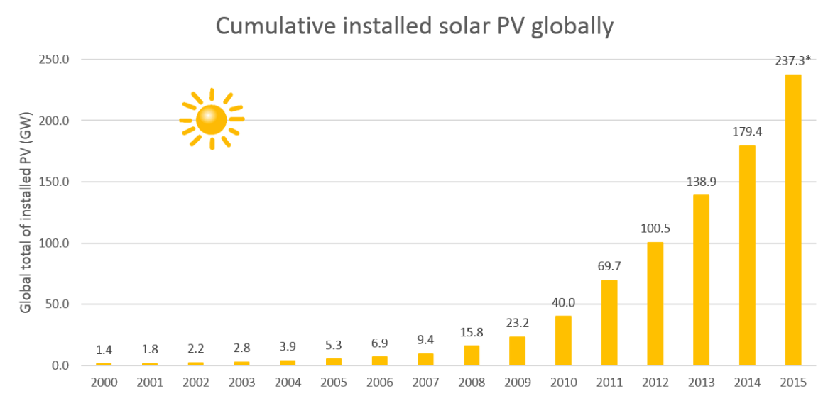 Installed solar power cumulative