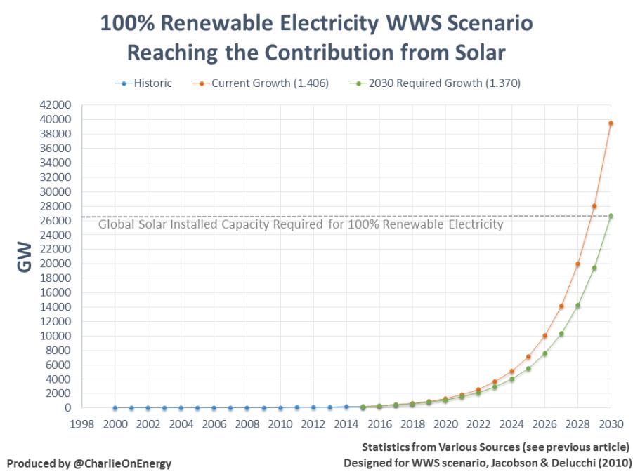 100% renewable electricity scenario