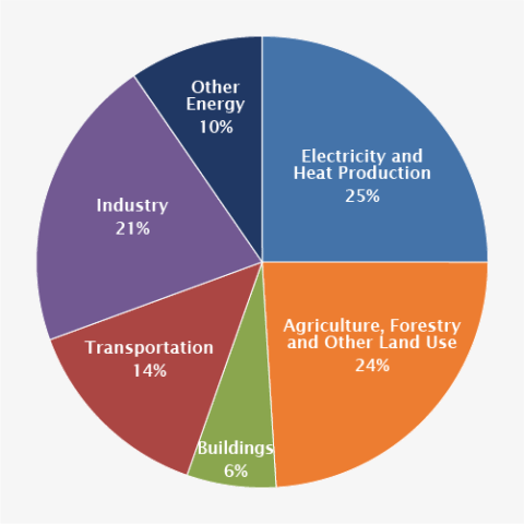 Global emissions distribution by sector
