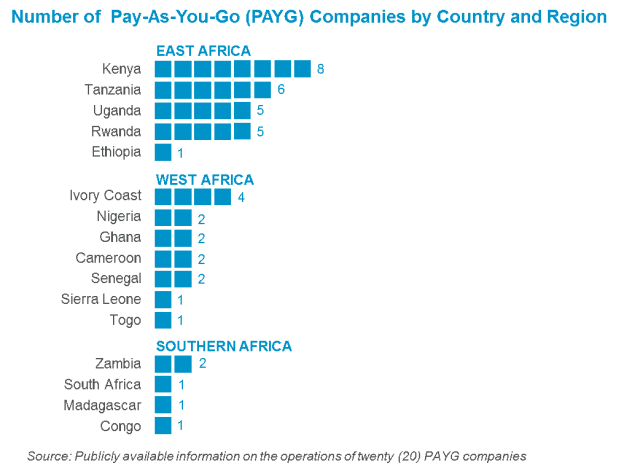 Graphic showing number of PAYG companies by country and region in Africa