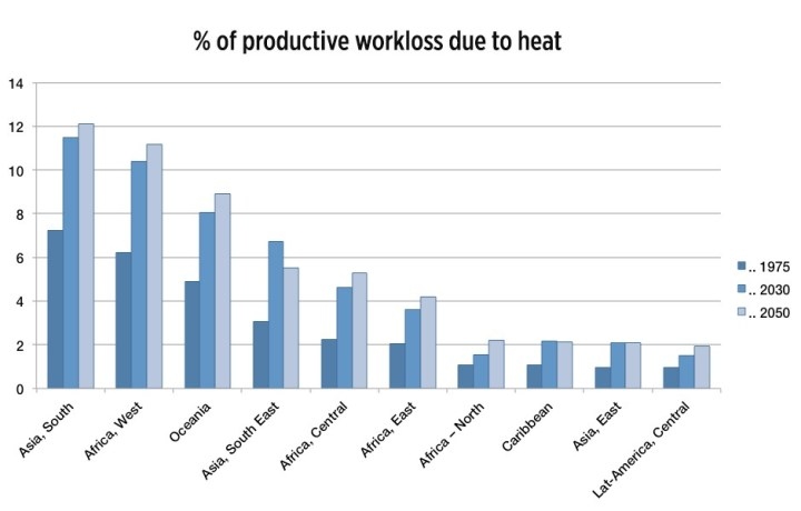 Graph showing work capacity loss (% of daylight hours) in 2030 and 2050 based on regional climate change, populations and estimated workforce distributions.