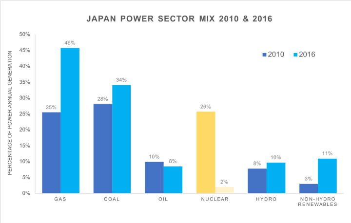 Graph showing how the power sector varies in 2010 and 2016.