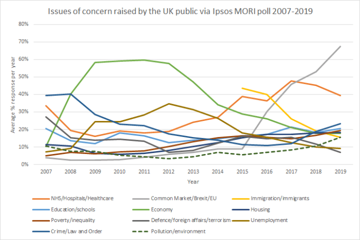 "Graph taken from briefing paper: ""Co-benefits of climate change mitigation in the UK"" showing issues of concern raised by UK public via Ipso MORI data"