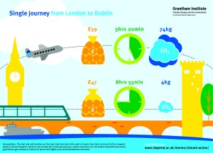 The graphic shows that a single journey from London to Dublin by plane will cost £59, take 5 hours 20 minutes, and emit 74kg equivalent of carbon dioxide. By train, the same journey will cost £47, take 8 hours 55 minutes, and emit 4kg equivalent of carbon dioxide. Assumptions: the start and end location are the main train terminal in the centre of each city; travel costs are for the cheapest advance tickets bought in advance and include all connecting journeys; carbon emissions are calculated using UK government greenhouse gas emissions factors for short-haul flights, ferry and international rail travel. To find out more, visit www.imperial.ac.uk/stories/climate-action