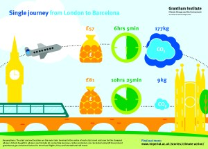 The graphic shows that a single journey from London to Barcelona by plane will cost £57, take 6 hours 5 minutes, and emit 177kg equivalent of carbon dioxide. By train, the same journey will cost £81, take 10 hours 25 minutes, and emit 9kg equivalent of carbon dioxide. Assumptions: the start and end location are the main train terminal in the centre of each city; travel costs are for the cheapest advance tickets bought in advance and include all connecting journeys; carbon emissions are calculated using UK government greenhouse gas emissions factors for short-haul flights, ferry and international rail travel. To find out more, visit www.imperial.ac.uk/stories/climate-action