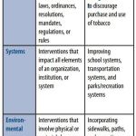 Policy, Systems, and Environmental Change