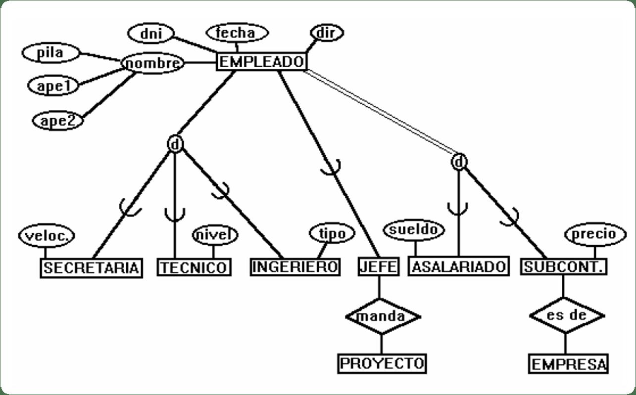 Diferentes Tipos De Modelos Entidad Relacion