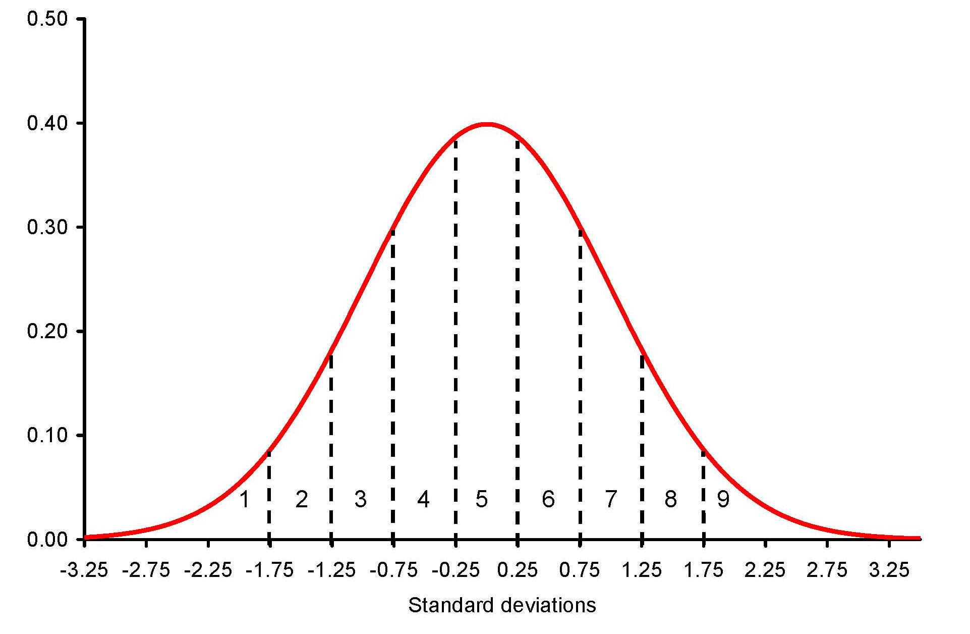 005 Normal Distribution