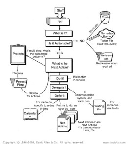 GTD Process