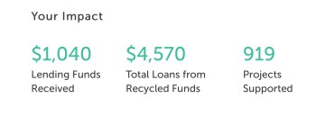 A screenshot of my current lending status through Zidisha: $1,040 I've directly contributed, $4,570 total loans from recycled funds, 919 projects supported.
